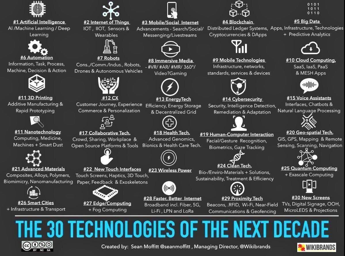 Thực tế ảo và thực tế tăng cường trong cuộc cách mạng 4.0 | VR và AR thuộc top 10 công nghệ nền tảng quan trọng